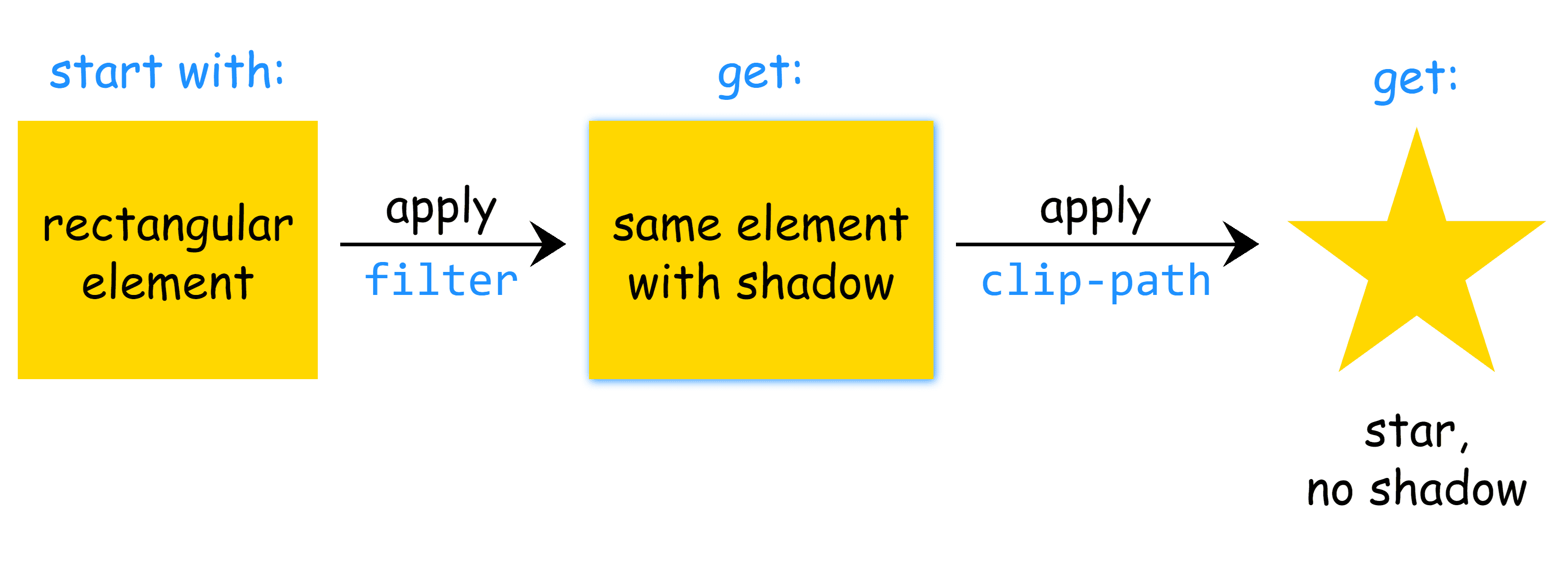 Diagram. A box representing an element (left)  has a CSS filter applied to become a box with a box-shadow (center) then has a clip-path applied to  become a star with no shadow (right).