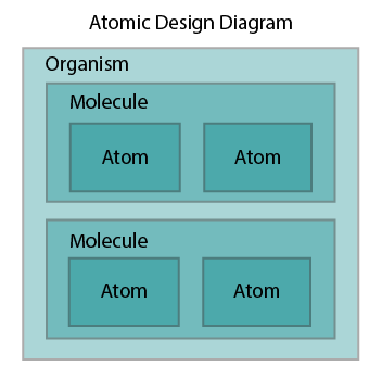 An Atomic Design Diagram showing atoms inside molecules inside an organism