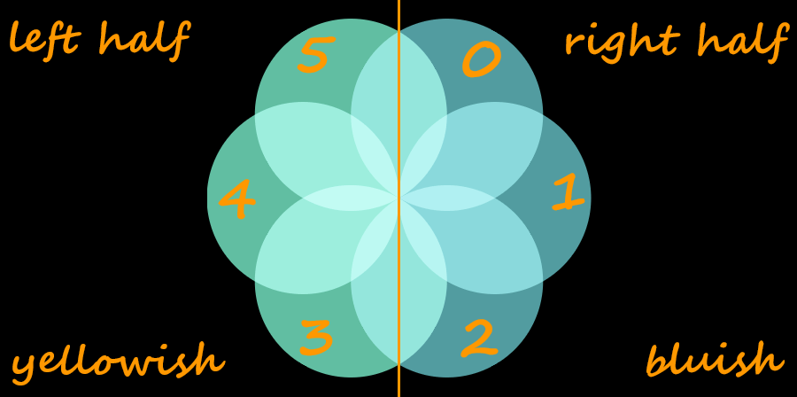 Screenshot of the desired circular distribution with annotations. The whole thing is split into two halves (a left one and a right one) by a vertical midline. The first three circles are in the right half and have a bluish green background, while the last three of the six circles are in the left half and have a yellowish green background. The circles are numbered starting from the topmost one in the right half and then they go clockwise.