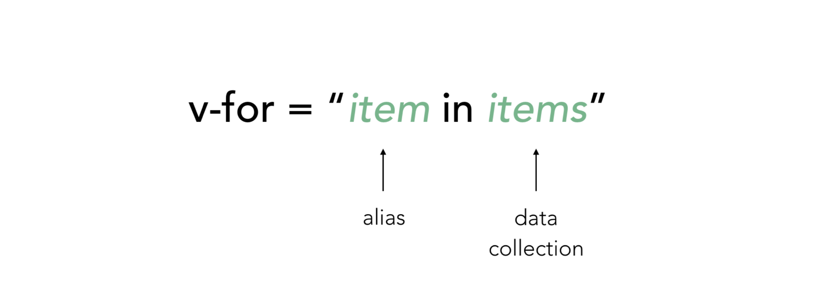 A visual showing a Vue for directive of v-for equals item in items, where item is the alias and items is the data collection.