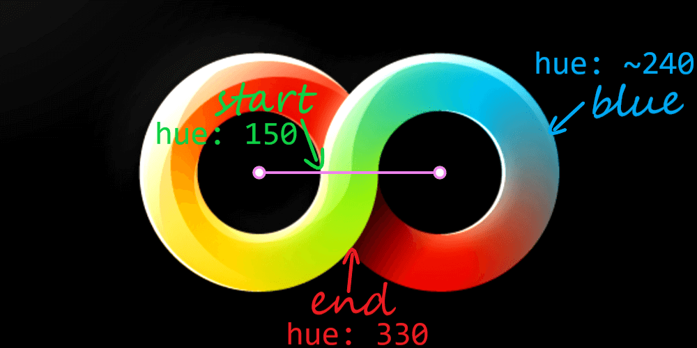 Original illustration, annotated. For the right half, our start hue is 150 (something between a kind of cyan and a kind of lime), we pass through blues, which are around 240 in hue and end up at a kind of red, 180 away from the start, so at 330.
