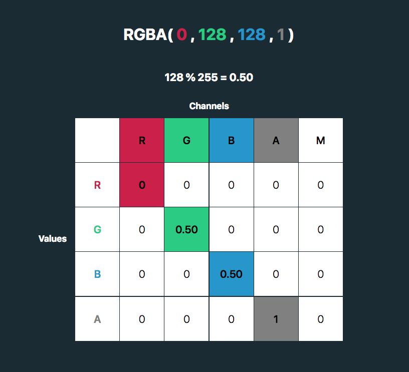 rgba(0, 128, 128, 1). 128%255=0.50