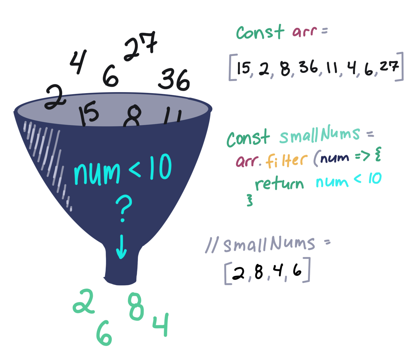 An illustration of a funnel with numbers going in the top and a few coming out of the bottom next to a handwritten version of the code covered in this section.