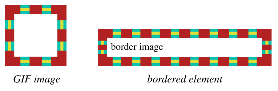 An image of two stacked boxes, the top a square box with a red dashed border and a turquoise and gold striped background filling in the dash gaps. The bottom box is a demonstration using the top box as a border image for the bottom box.