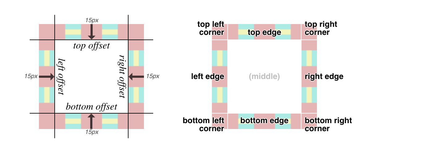 A diagram outlining how the border image is sliced and positioned along the box's edges, corner's and offsets.