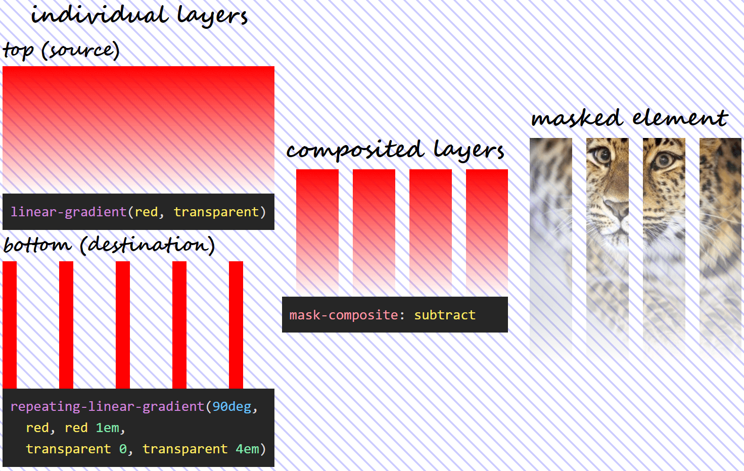 Three column illustration of mask-composite: subtract in action. On the first column, we have the individual gradient layers (both the visual results and the generating code). On the second column, we can see what the layer resulting as a result of compositing using the subtract operation looks like. And on the third column, we see this resulting mask layer applied on an image of an Amur leopard. Wherever the top (source) layer is fully opaque or the bottom (destination) layer is fully transparent, our image is fully transparent (completely masked out) as well.