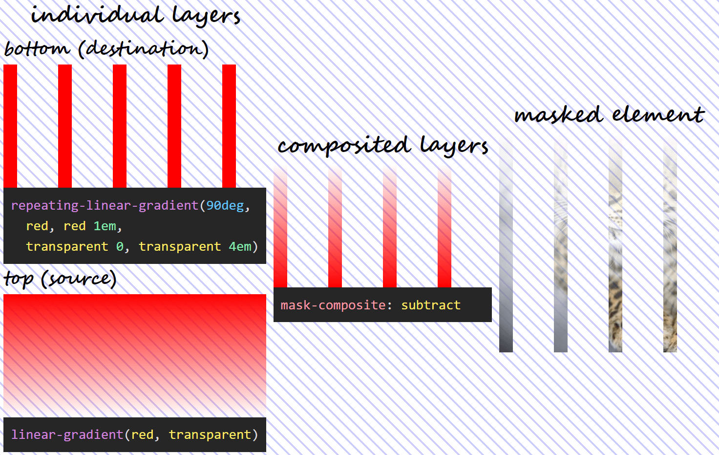 Three column illustration of mask-composite: subtract in action. On the first column, we have the individual gradient layers (both the visual results and the generating code), swapped - the one that was previously on top is now at the bottom and the other way around. On the second column, we can see what the layer resulting as a result of compositing using the subtract operation looks like. And on the third column, we see this resulting mask layer applied on an image of an Amur leopard.