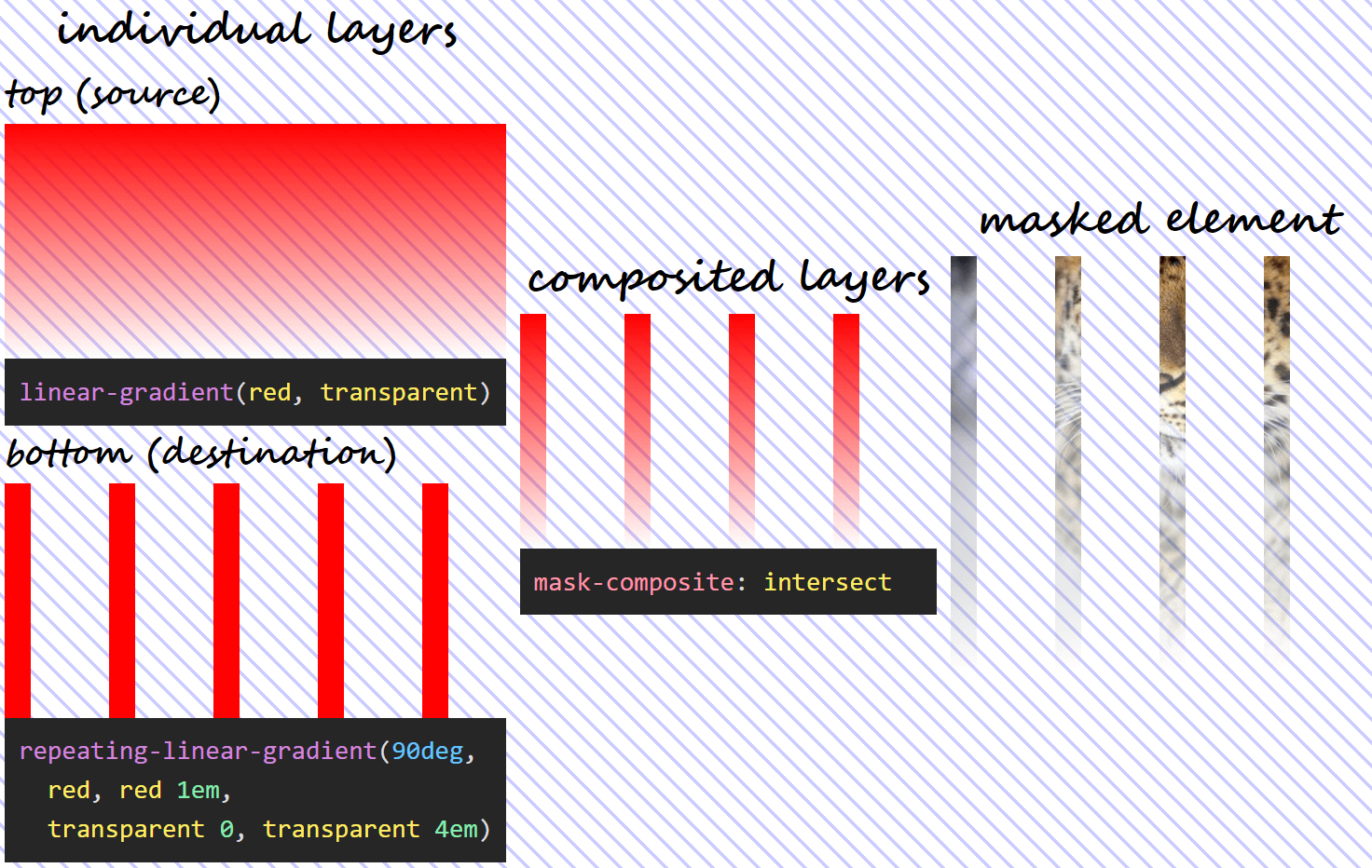 Three column illustration of mask-composite: subtract in action. On the first column, we have the individual gradient layers (both the visual results and the generating code). On the second column, we can see what the layer resulting as a result of compositing using the intersect operation looks like. And on the third column, we see this resulting mask layer applied on an image of an Amur leopard. Wherever both mask layers are fully opaque, our image is fully opaque (not masked out at all). Wherever either mask layer is fully transparent, our image is fully transparent (completely masked out) as well.