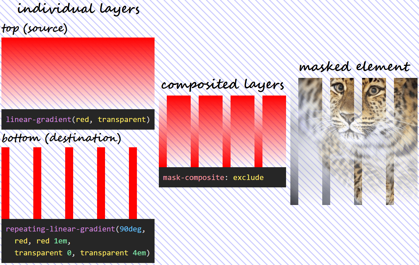 Three column illustration of mask-composite: subtract in action. On the first column, we have the individual gradient layers (both the visual results and the generating code). On the second column, we can see what the layer resulting as a result of compositing using the exclude operation looks like. And on the third column, we see this resulting mask layer applied on an image of an Amur leopard. Wherever one layer is fully opaque and the other one fully transparent, our image is fully opaque (not masked out at all) too. Wherever both layers are either fully opaque or fully transparent, our image is fully transparent (completely masked out) as well.
