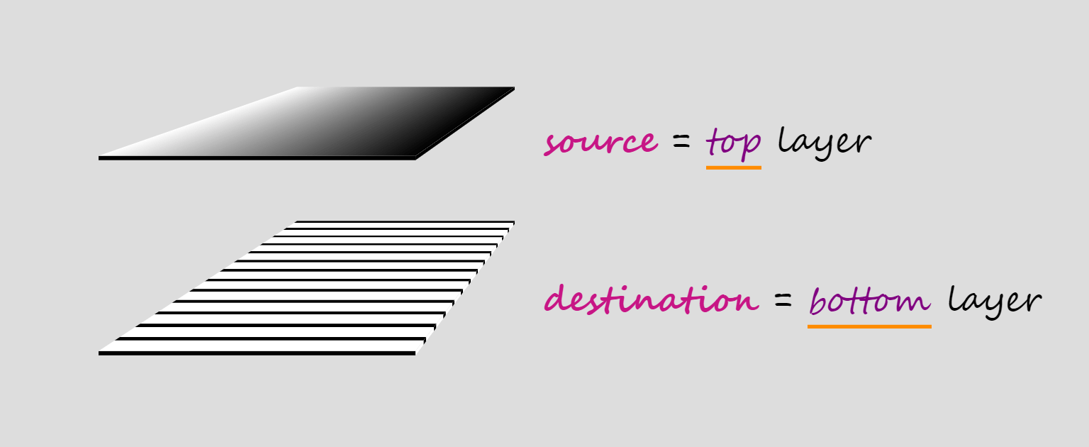Illustration showing two layers. The top layer is the source, while the bottom one is the destination.