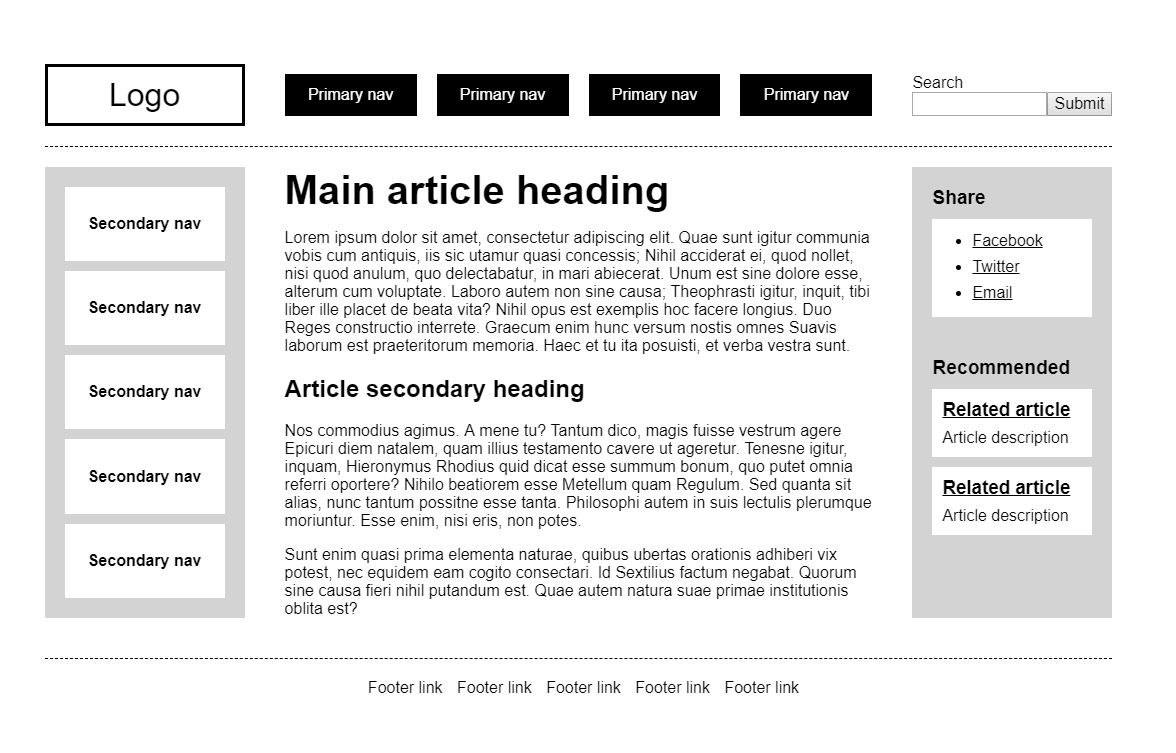 Mock-up layout featuring a logo, primary nav, and search in the header, a secondary navigation in a left sidebar, and a main content area  in the middle with primary and secondary headings, a sidebar on the right with share links and links to recommended articles.