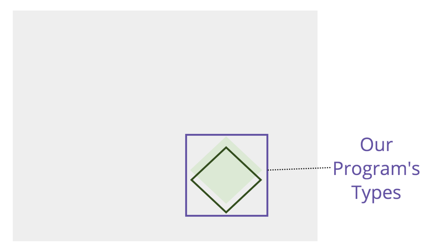 A purple box has been drawn around the green bordered diamond in the chart to represent the boundary for different types of tests for the program.