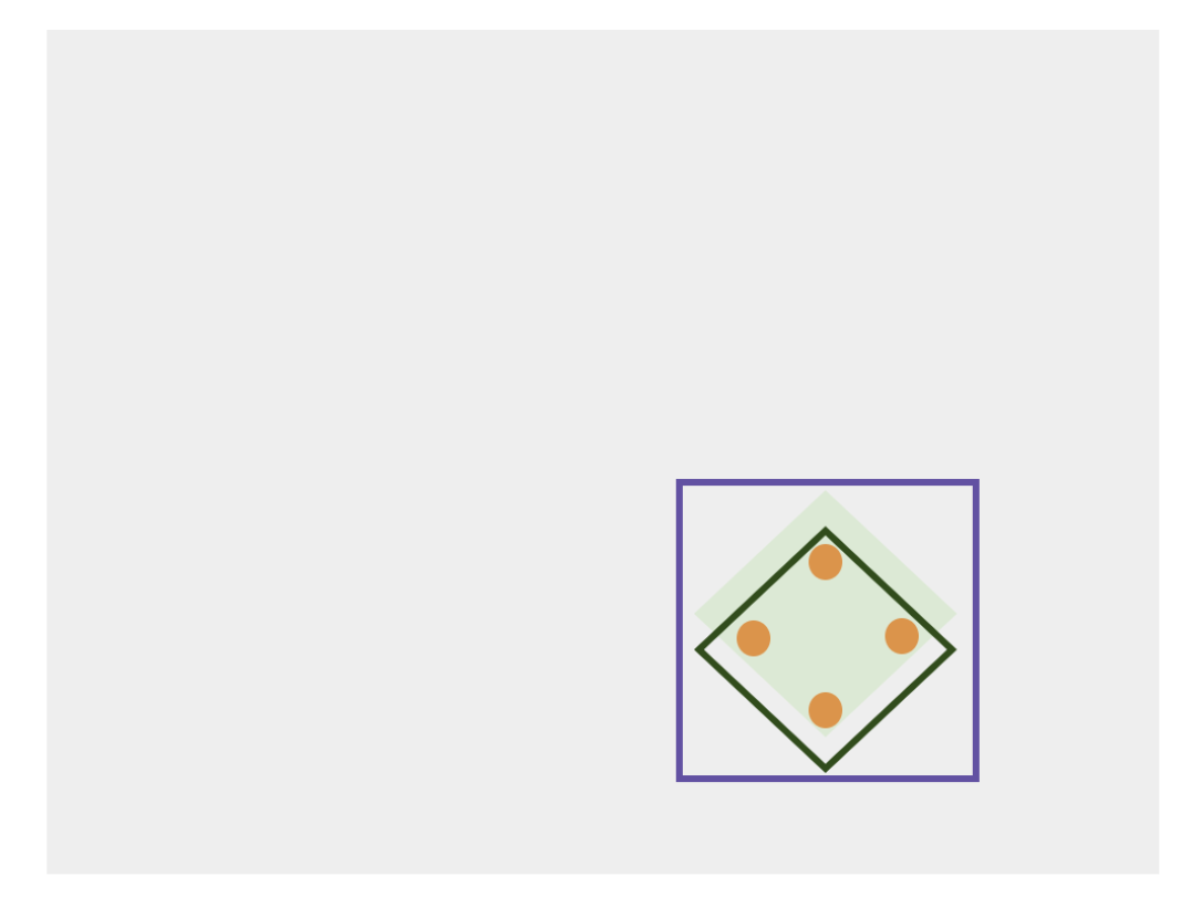 Back to the original diagram with a green diamond representing correctness, a green border that is slightly off center that represents parameters for correctness, an orange dot in each border of the green diamond border representing tests, and a purple box border around everything to represent the possible test types.