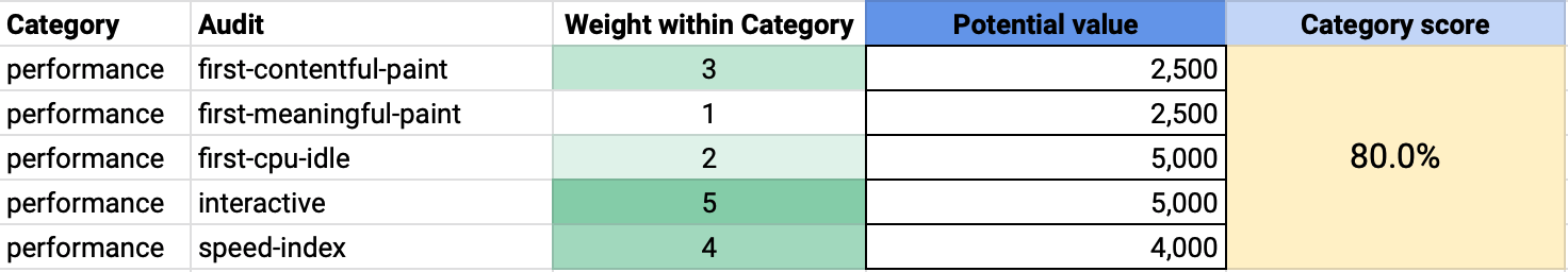 Picture of a spreadsheet that can be used to calculate performance scores
