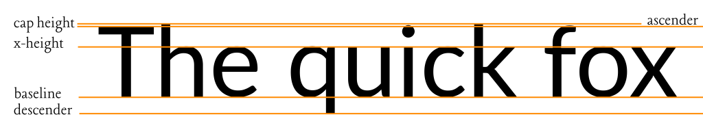 Illustrating the ascender, cap height, x-height, baseline and descender of the Lato font with The quick fox as sample text.