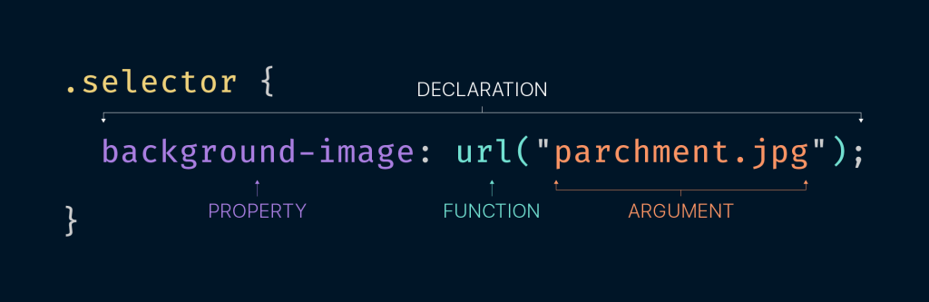 Anatomy of a CSS declaration. Inside of a selector class called .selector there is a declaration of background-image: url('parchment.jpg'); Arrows label the property (background-image), the function (url), and the argument (parchment.jpg).