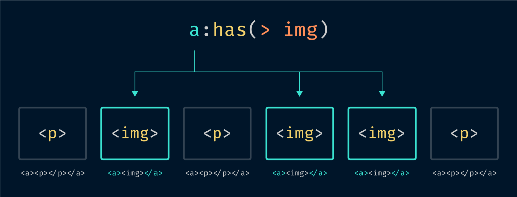 A diagram showing how the CSS selector a:has(> img) targets only links that contain images in a collection of links that contain either images or paragraphs.
