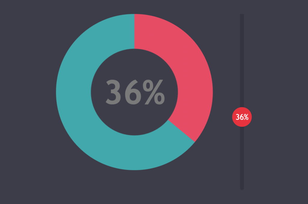 A teal and red donut chart set to 36%. To the right of the chart is a range slider, also set to 36%. Screenshot.