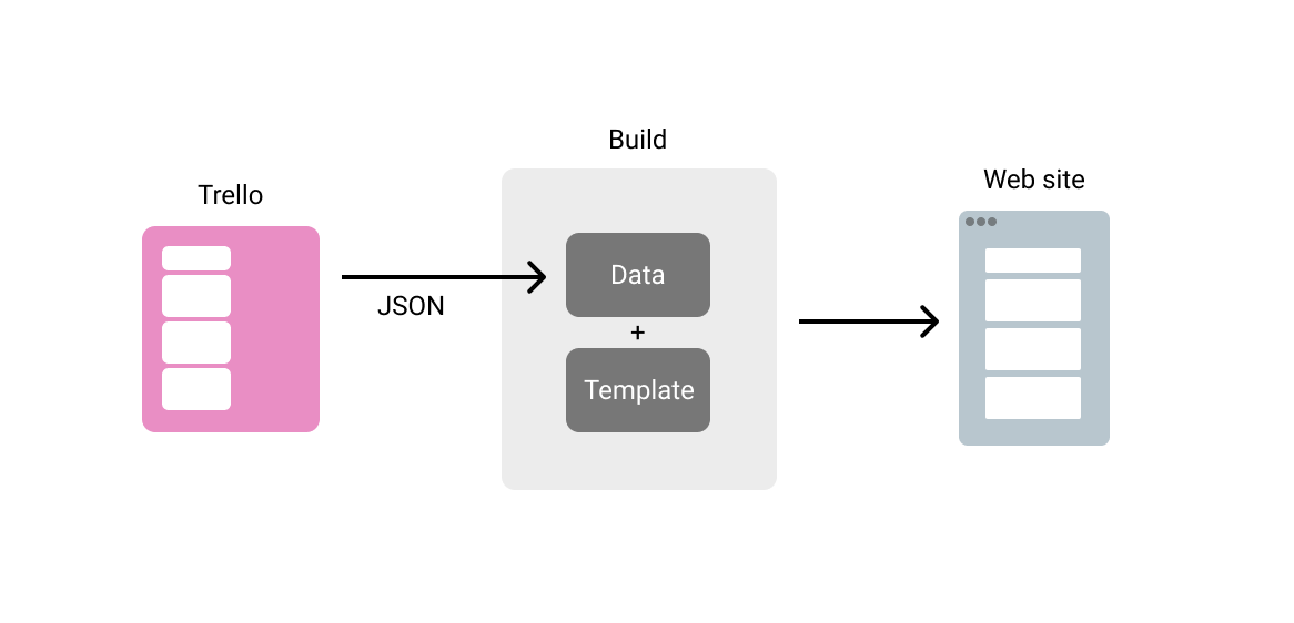 Diagram showing the flow of data, going from Trello as JSON to Build where the data and the template are coupled, then finally, to the front end.