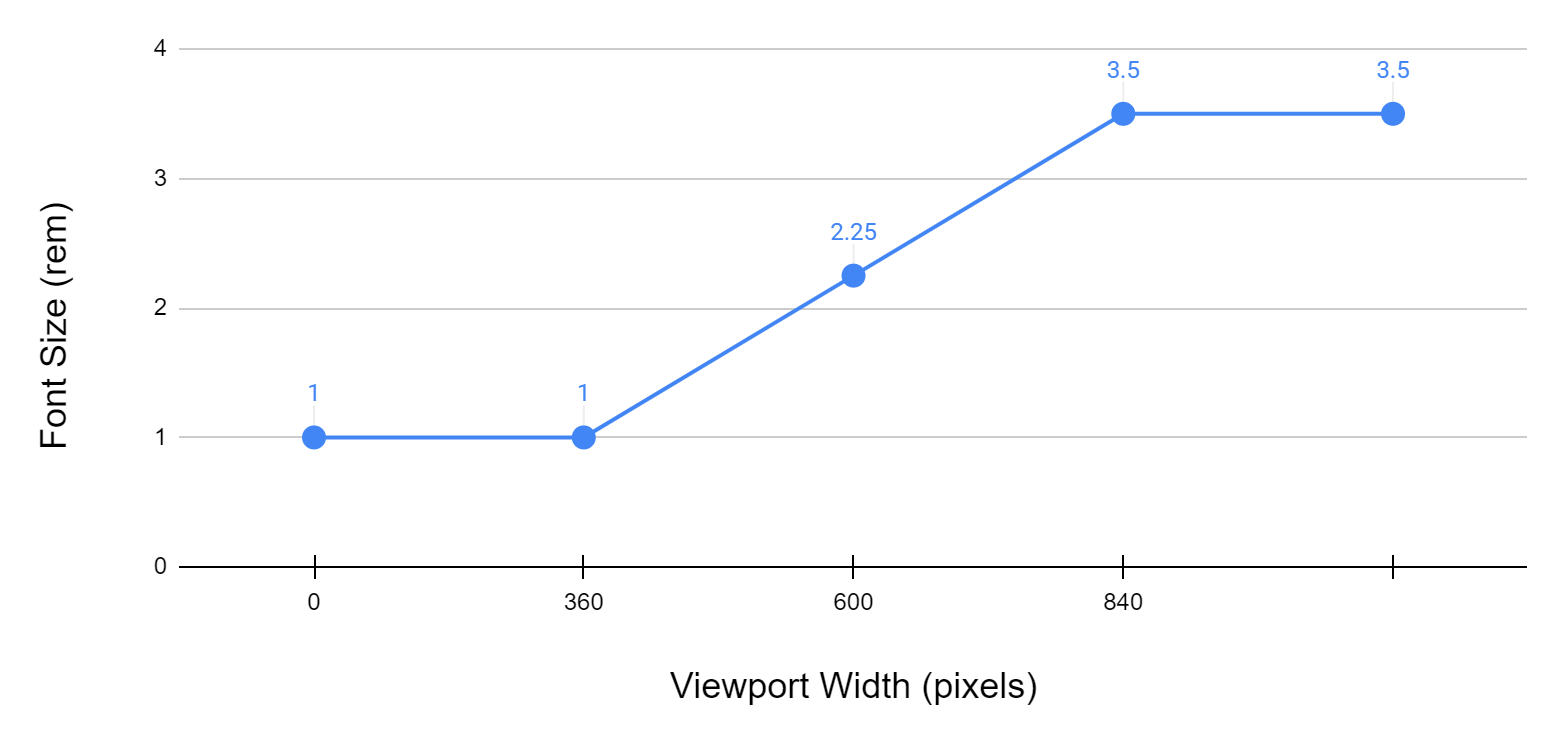 Line chart with the vertical axis measured in font size rem unites from 0 to 4, and the horizontal axis measuring viewport width from 0 to 1,060 pixels. There are four blue points on the grid with a blue line connecting them.