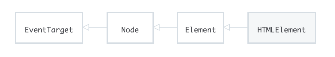 HTMLElement is a subclass of Node.
