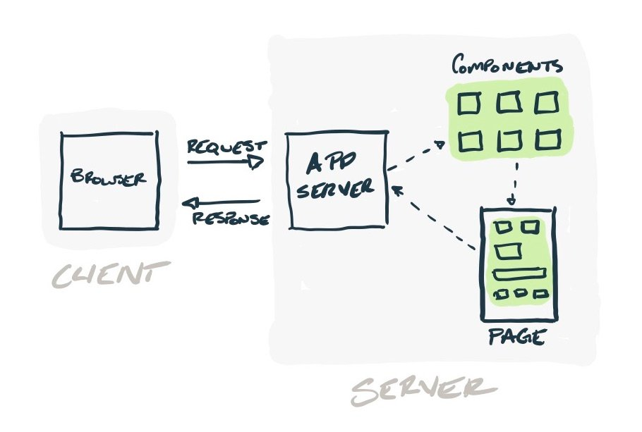 Illustrated diagram of a browser making a request to an app server that requests components, which compile to a page and are returned to the app server to go back to the browser.