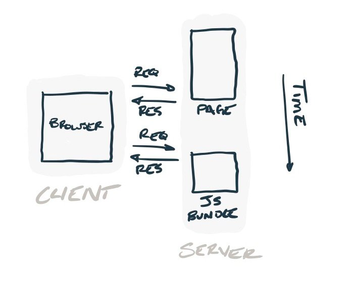 Same diagram as before, but a bundler is requested by the browser along with the page.