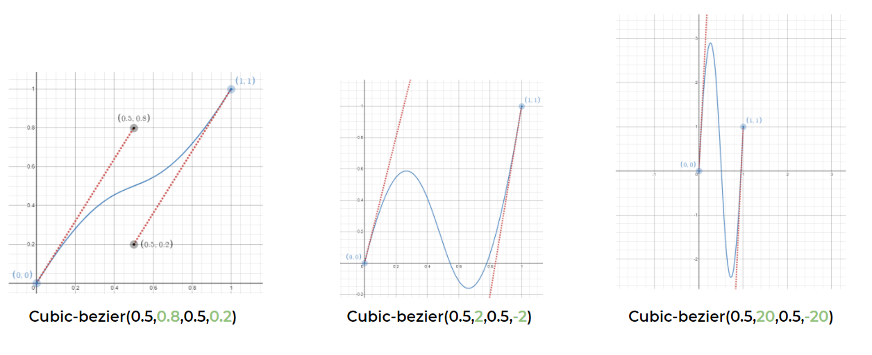 Three graphs from left to right, showing how the sinusoidal curve gets narrower as the V value increases.