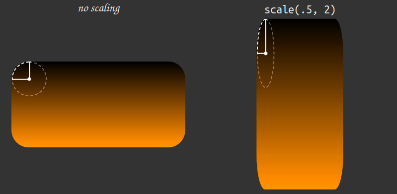 Screenshot. Shows an element that's not scaled at all on the left. This has a perfectly circular border-radius. In the right, there's a non-uniform scaled element - its border-radius is not perfectly circular anymore, but instead distorted by the scaling.