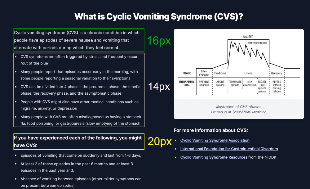 The section of the CVS Hope page explaining Cyclic Vomiting Syndrome. Regions are highlighted containing different font sizes in side-by-side paragraphs.