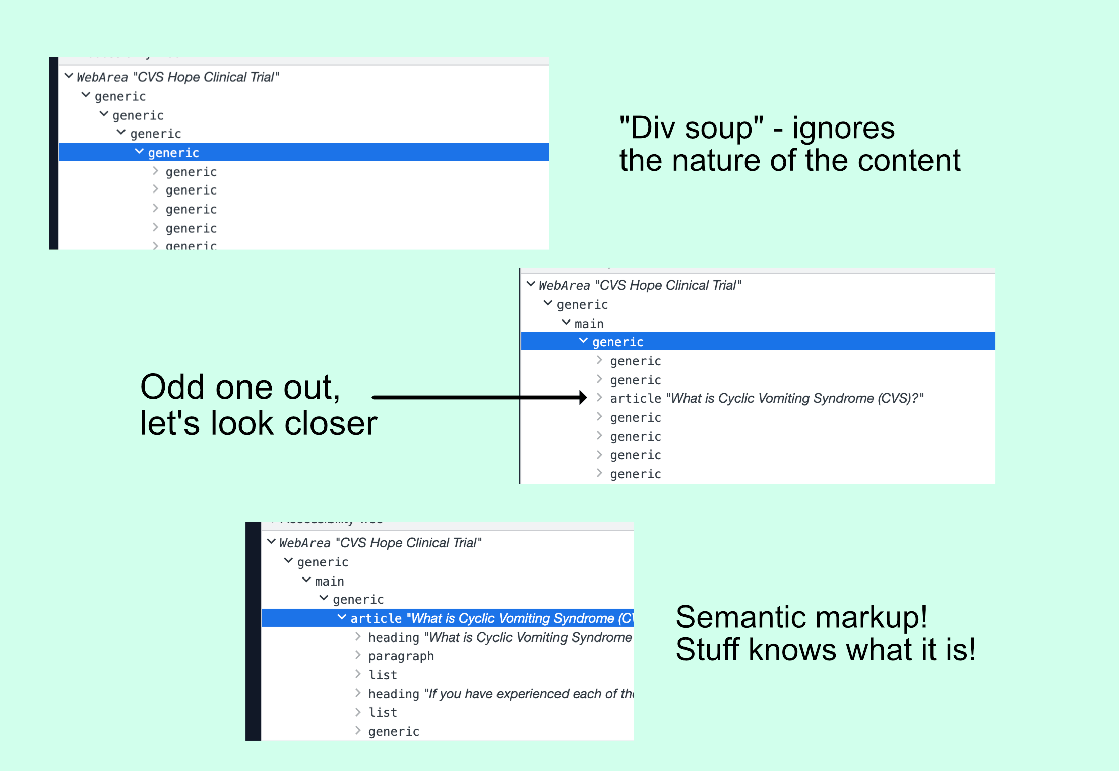 """Three screenshots of an accessibility tree. One is made up only of generic containers, the text beside it reads. """"Div soup - ignores the nature of the content."""" The next is all generic but has a main parent element and one article element with a title, """"What is Cyclic Vomiting Syndrome (CVS)?"""" The text beside it says the article is the odd one out and that we will look closer. The final image is the article element expanded in the accessibility tree, showing that it contains headings, paragraphs, and other semantically appropriate HTML elements. The text beside that one reads """"Semantic markup! Stuff knows what it is!"""""""