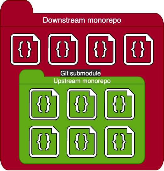 A giant red folder illustration is labeled as the downstream monorepo and it contains a smaller green folder showing the upstream monorepo.