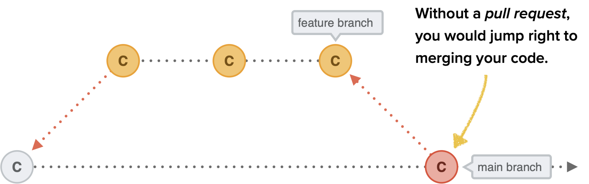 Without a pull request, you would jump right to merging your code.